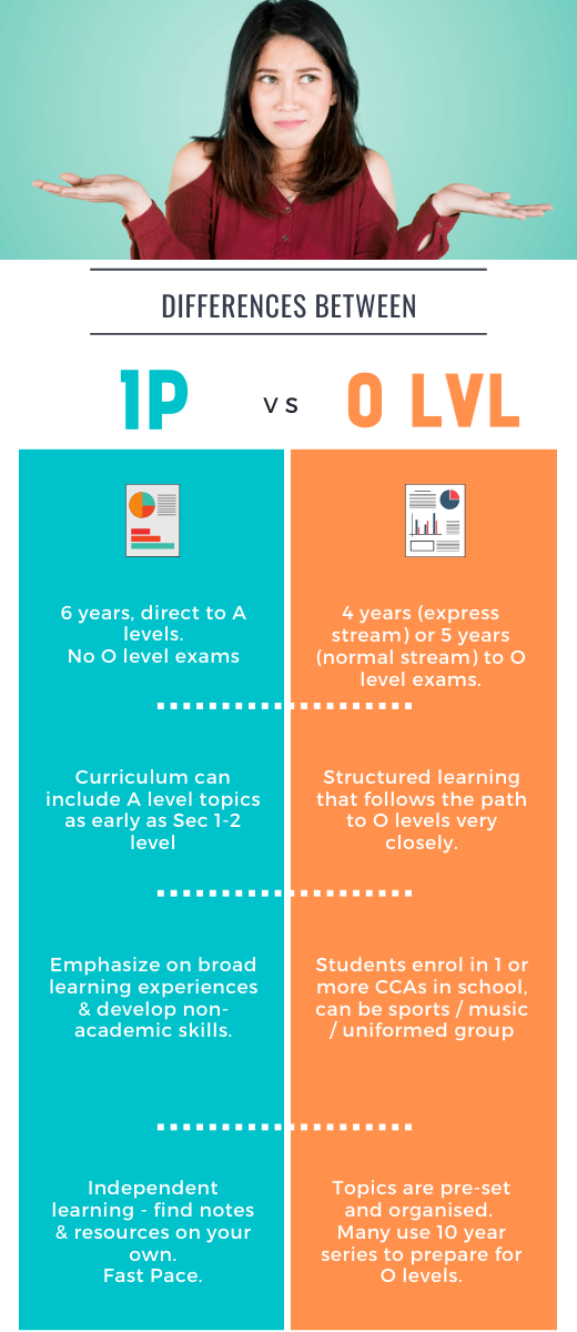 Differences between IP vs O levels